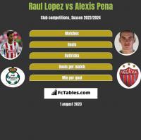 Raul Lopez vs Alexis Pena h2h player stats