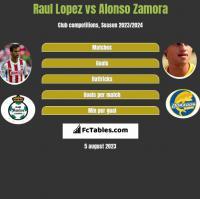 Raul Lopez vs Alonso Zamora h2h player stats