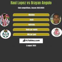 Raul Lopez vs Brayan Angulo h2h player stats