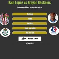 Raul Lopez vs Brayan Beckeles h2h player stats