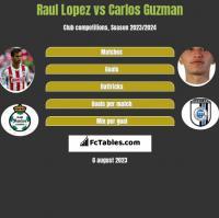 Raul Lopez vs Carlos Guzman h2h player stats