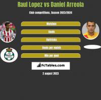 Raul Lopez vs Daniel Arreola h2h player stats