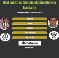 Raul Lopez vs Dionicio Manuel Moreno Escalante h2h player stats