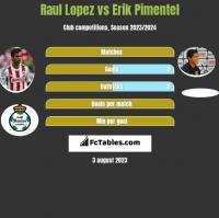 Raul Lopez vs Erik Pimentel h2h player stats