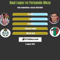 Raul Lopez vs Fernando Meza h2h player stats