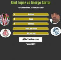 Raul Lopez vs George Corral h2h player stats