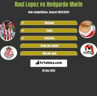 Raul Lopez vs Hedgardo Marin h2h player stats