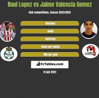 Raul Lopez vs Jaime Valencia Gomez h2h player stats