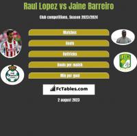 Raul Lopez vs Jaine Barreiro h2h player stats