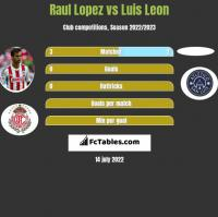 Raul Lopez vs Luis Leon h2h player stats