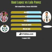 Raul Lopez vs Luis Pavez h2h player stats