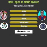 Raul Lopez vs Mario Alvarez h2h player stats