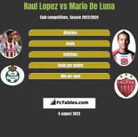 Raul Lopez vs Mario De Luna h2h player stats