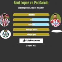 Raul Lopez vs Pol Garcia h2h player stats