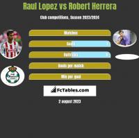 Raul Lopez vs Robert Herrera h2h player stats