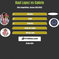 Raul Lopez vs Cadete h2h player stats