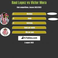 Raul Lopez vs Victor Mora h2h player stats