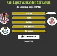 Raul Lopez vs Brandon Sartiaguin h2h player stats