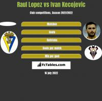 Raul Lopez vs Ivan Kecojevic h2h player stats