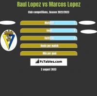 Raul Lopez vs Marcos Lopez h2h player stats