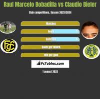 Raul Marcelo Bobadilla vs Claudio Bieler h2h player stats