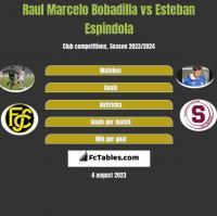 Raul Marcelo Bobadilla vs Esteban Espindola h2h player stats