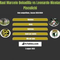Raul Marcelo Bobadilla vs Leonardo Nicolas Pisculichi h2h player stats