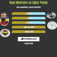 Raul Meireles vs Alper Potuk h2h player stats