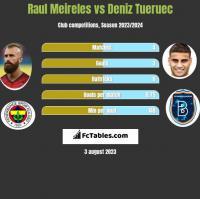 Raul Meireles vs Deniz Tueruec h2h player stats