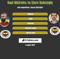 Raul Meireles vs Emre Belozoglu h2h player stats