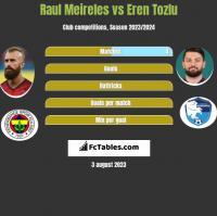 Raul Meireles vs Eren Tozlu h2h player stats