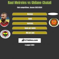 Raul Meireles vs Ghilane Chalali h2h player stats