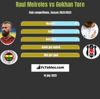 Raul Meireles vs Gokhan Tore h2h player stats