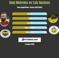 Raul Meireles vs Luiz Gustavo h2h player stats