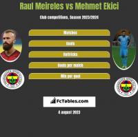Raul Meireles vs Mehmet Ekici h2h player stats
