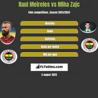 Raul Meireles vs Miha Zajc h2h player stats