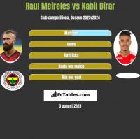 Raul Meireles vs Nabil Dirar h2h player stats