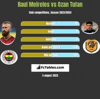 Raul Meireles vs Ozan Tufan h2h player stats