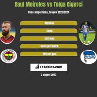 Raul Meireles vs Tolga Cigerci h2h player stats