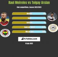 Raul Meireles vs Tolgay Arslan h2h player stats
