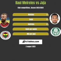 Raul Meireles vs Jaja h2h player stats