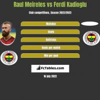 Raul Meireles vs Ferdi Kadioglu h2h player stats