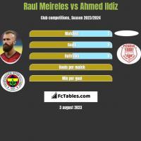 Raul Meireles vs Ahmed Ildiz h2h player stats