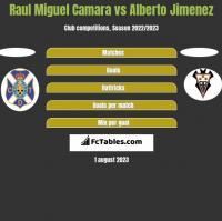 Raul Miguel Camara vs Alberto Jimenez h2h player stats