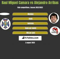 Raul Miguel Camara vs Alejandro Arribas h2h player stats