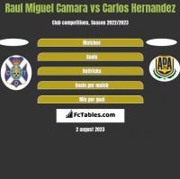 Raul Miguel Camara vs Carlos Hernandez h2h player stats