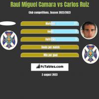 Raul Miguel Camara vs Carlos Ruiz h2h player stats