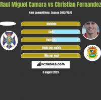 Raul Miguel Camara vs Christian Fernandez h2h player stats