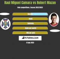 Raul Miguel Camara vs Robert Mazan h2h player stats