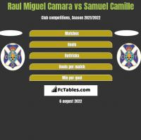 Raul Miguel Camara vs Samuel Camille h2h player stats